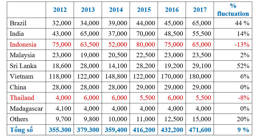 Pepper data in 2017 from VPA - NGOI NHA HAT VIETNAM
